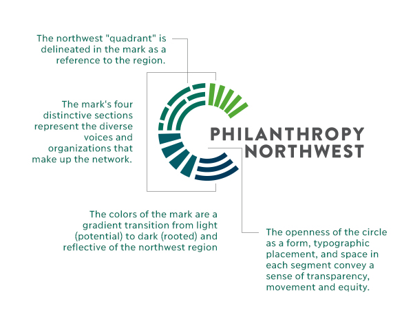 Philanthropy Northwest logo with description of each design element